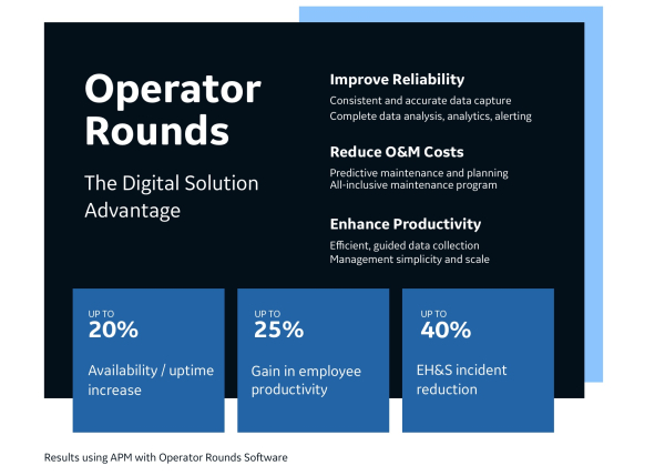 Operator Rounds - The Digital Solution Advantage - 20 percent in gain of employee productivity - 40 percent in EH and S Incident reduction - 20 percent in availabilityOperator Rounds - The Digital Solution Advantage - 20 percent in gain of employee productivity - 40 percent in EH and S Incident reduction - 20 percent in availability