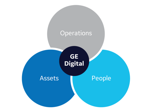 Predix Platform for people, operations and assets | GE Digital
