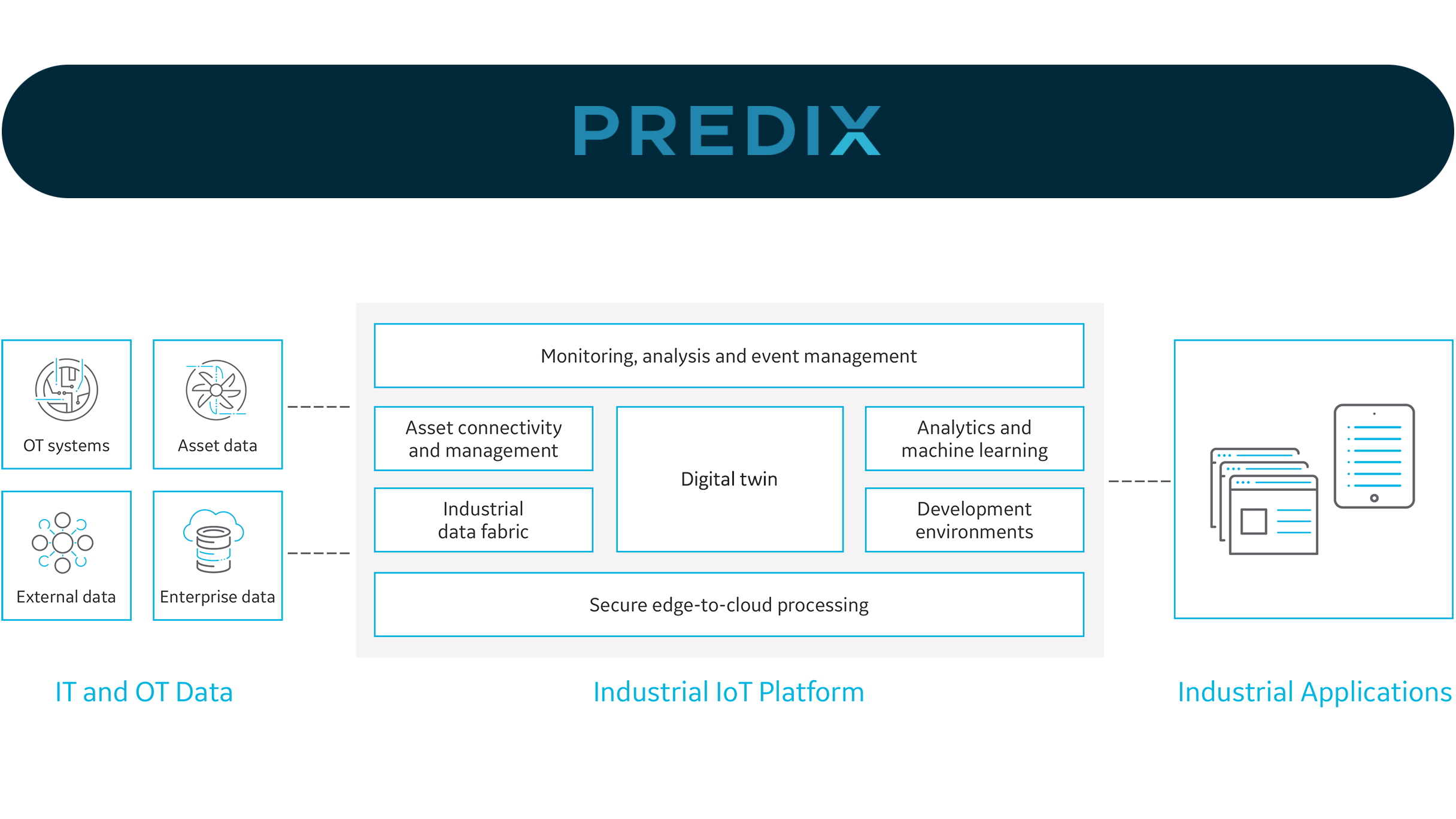 What is Predix Platform from GE Digital infographic