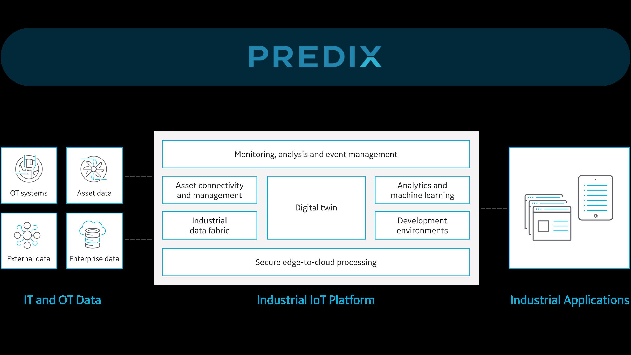 infographic-predix-platform-v2-2432x1368.png
