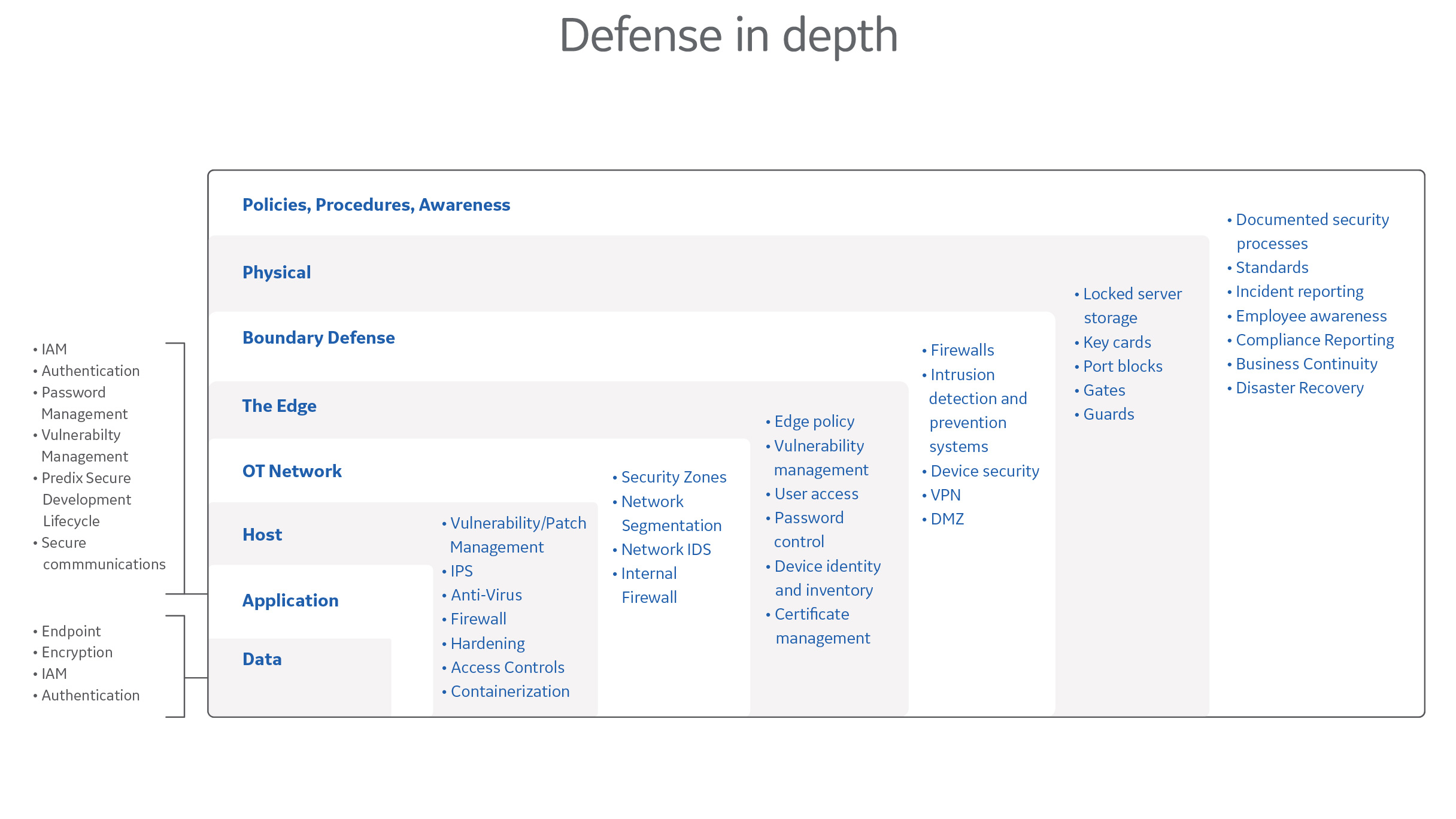 module-security-chart-defense-in-depth-2432x1368.jpg