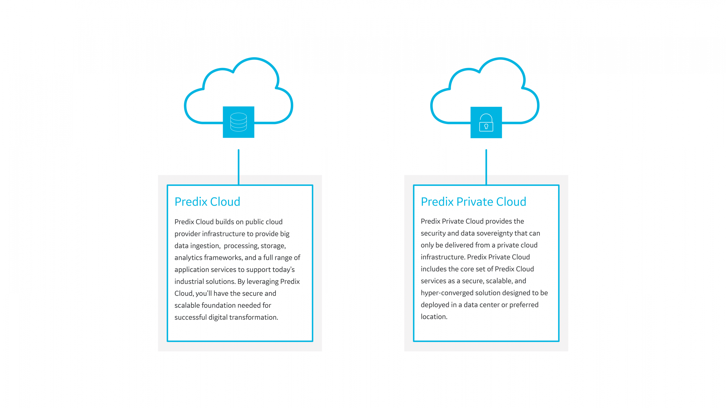 Comparison | Predix Cloud and Predix Private Cloud | GE Digital
