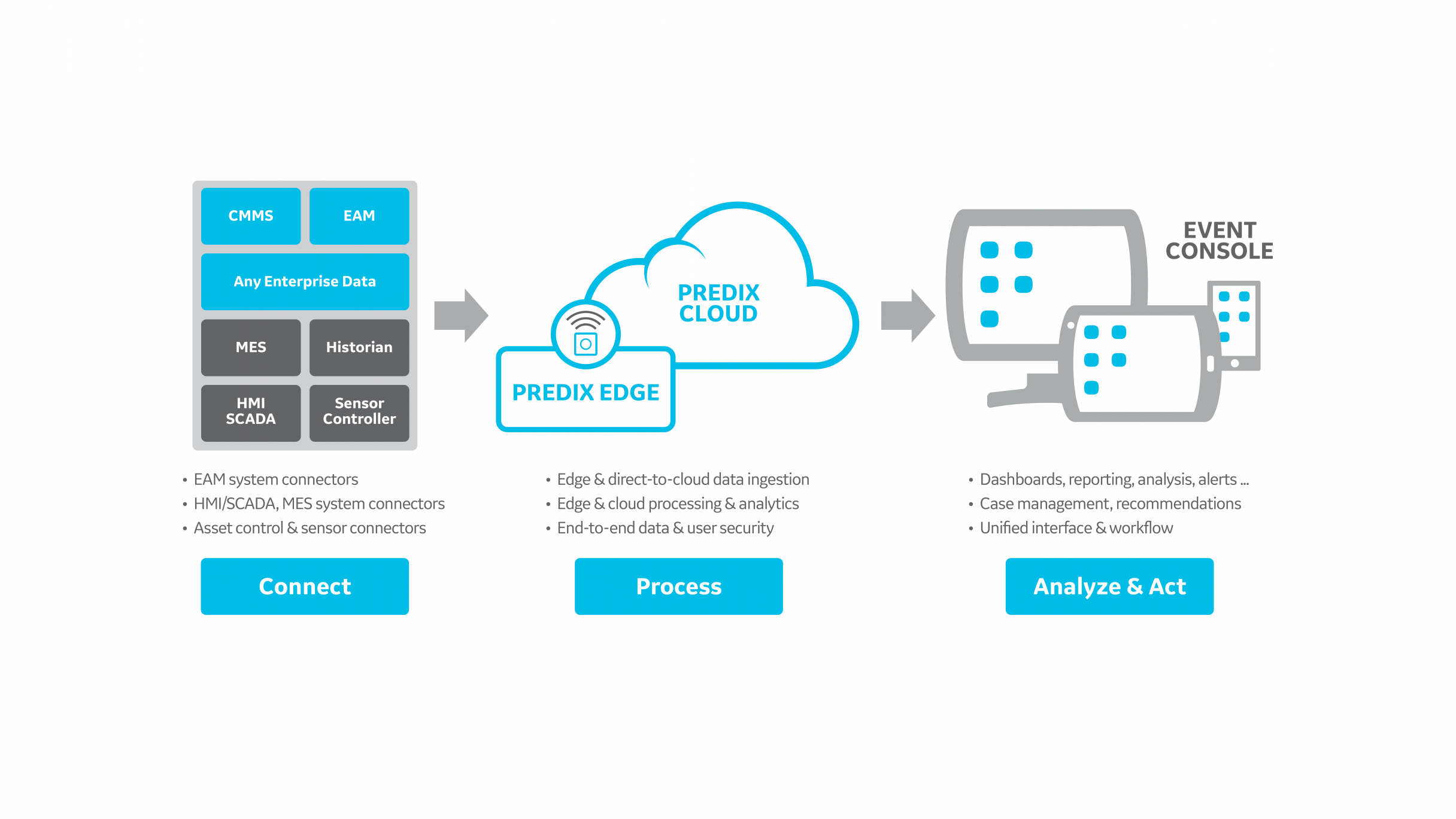Infographic | Predix Essentials from GE Digital | EAM HMI MES connectors | cloud | dashboard