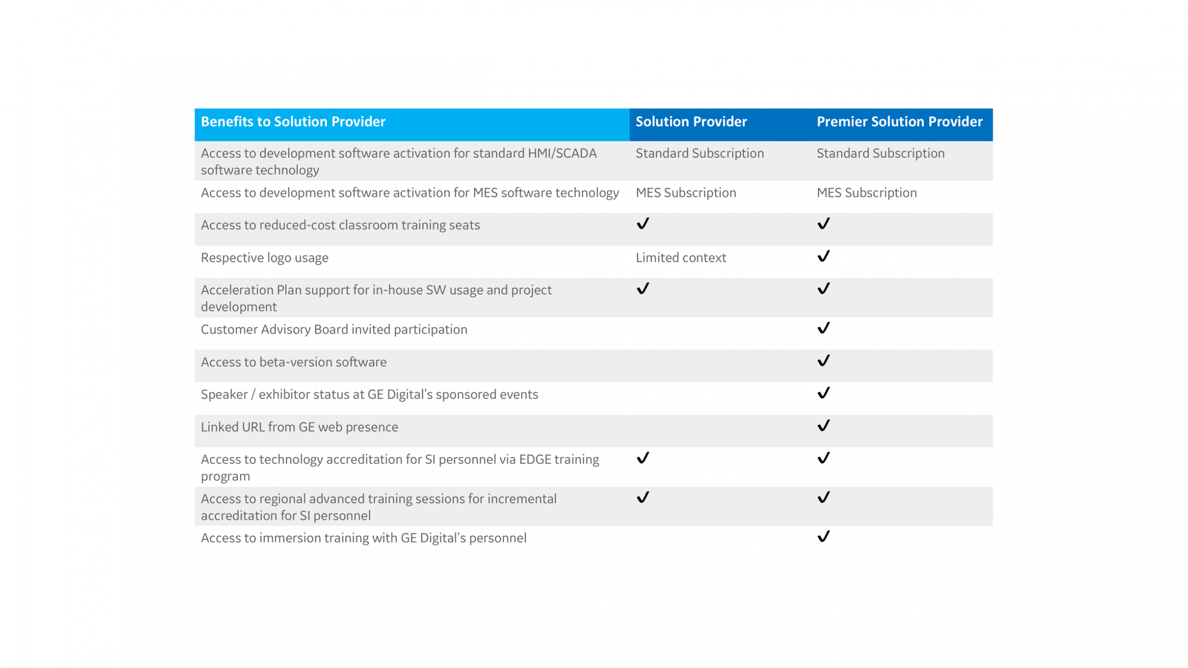 chart-solution-provider-benefits-2432x1368.png