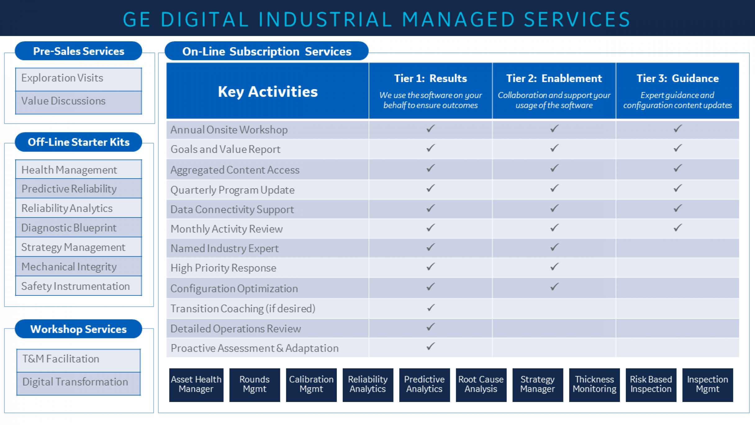 GE Digital Industrial Managed Services Offerings