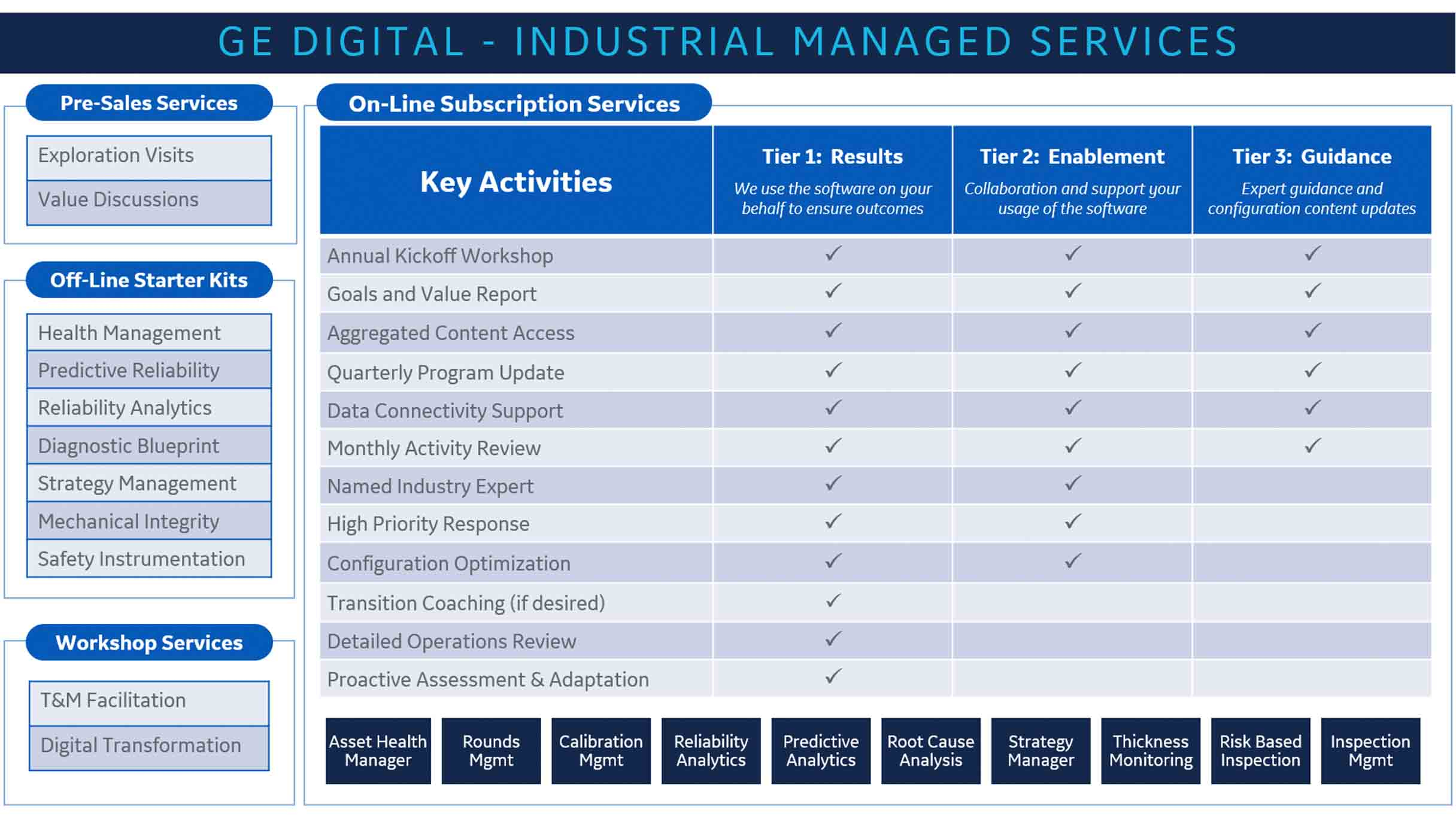 GE Digital's Industrial Managed Service Offerings including Remote Monitoring