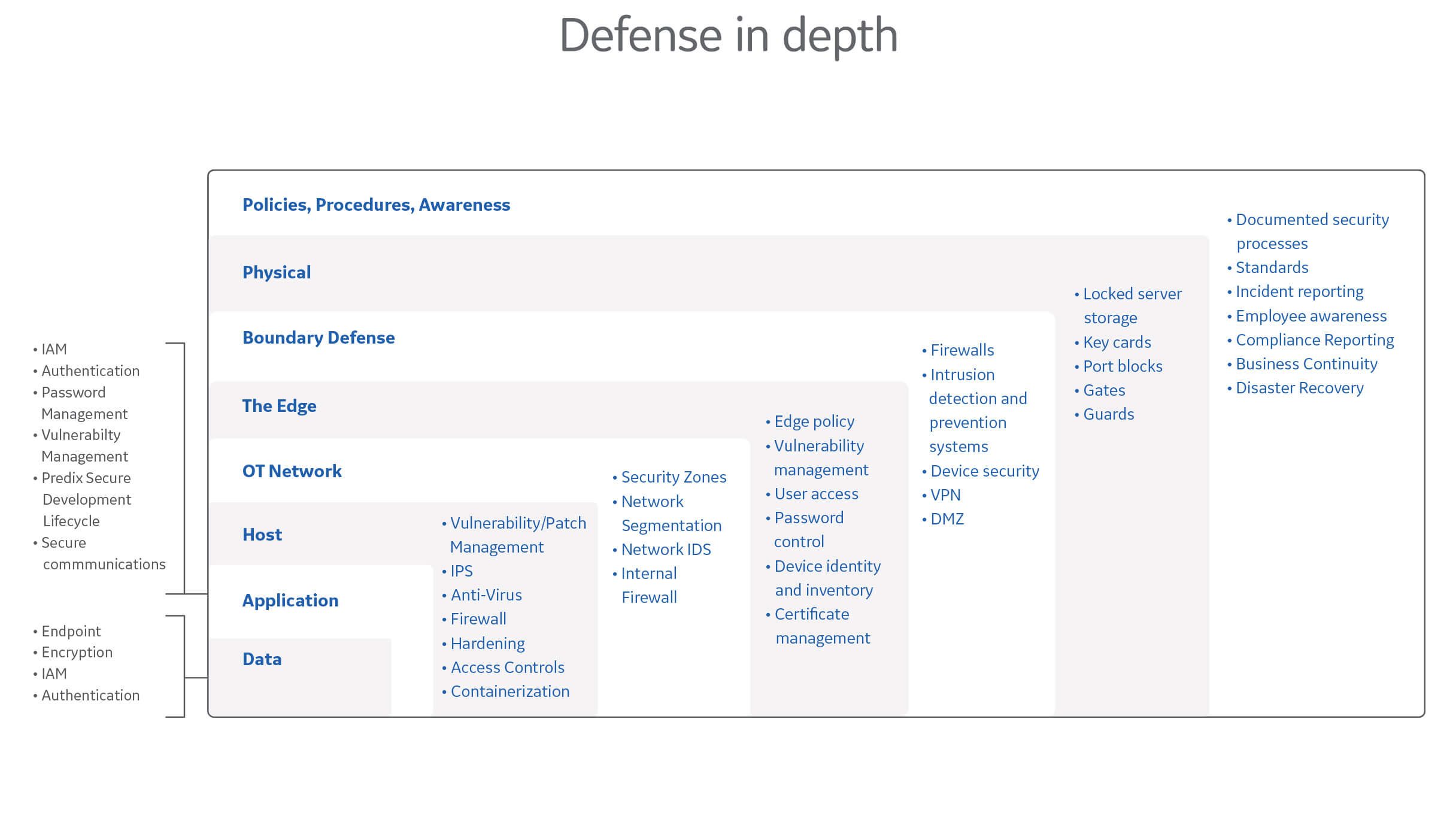 module security chart defense in defense