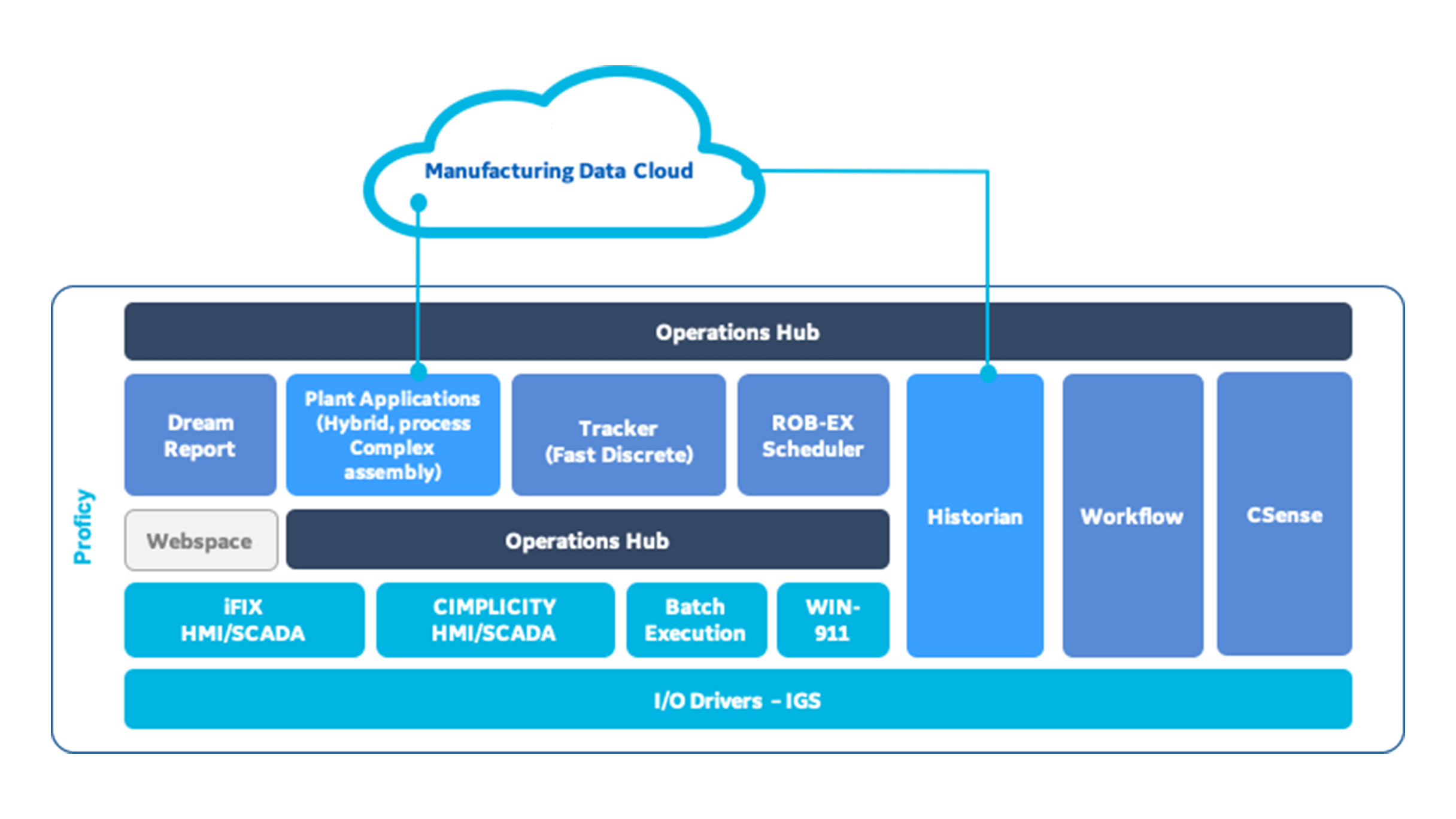 GE Digital Proficy releases promote industrial operational agility and continuous improvementGE Digital Proficy releases promote industrial operational agility and continuous improvement