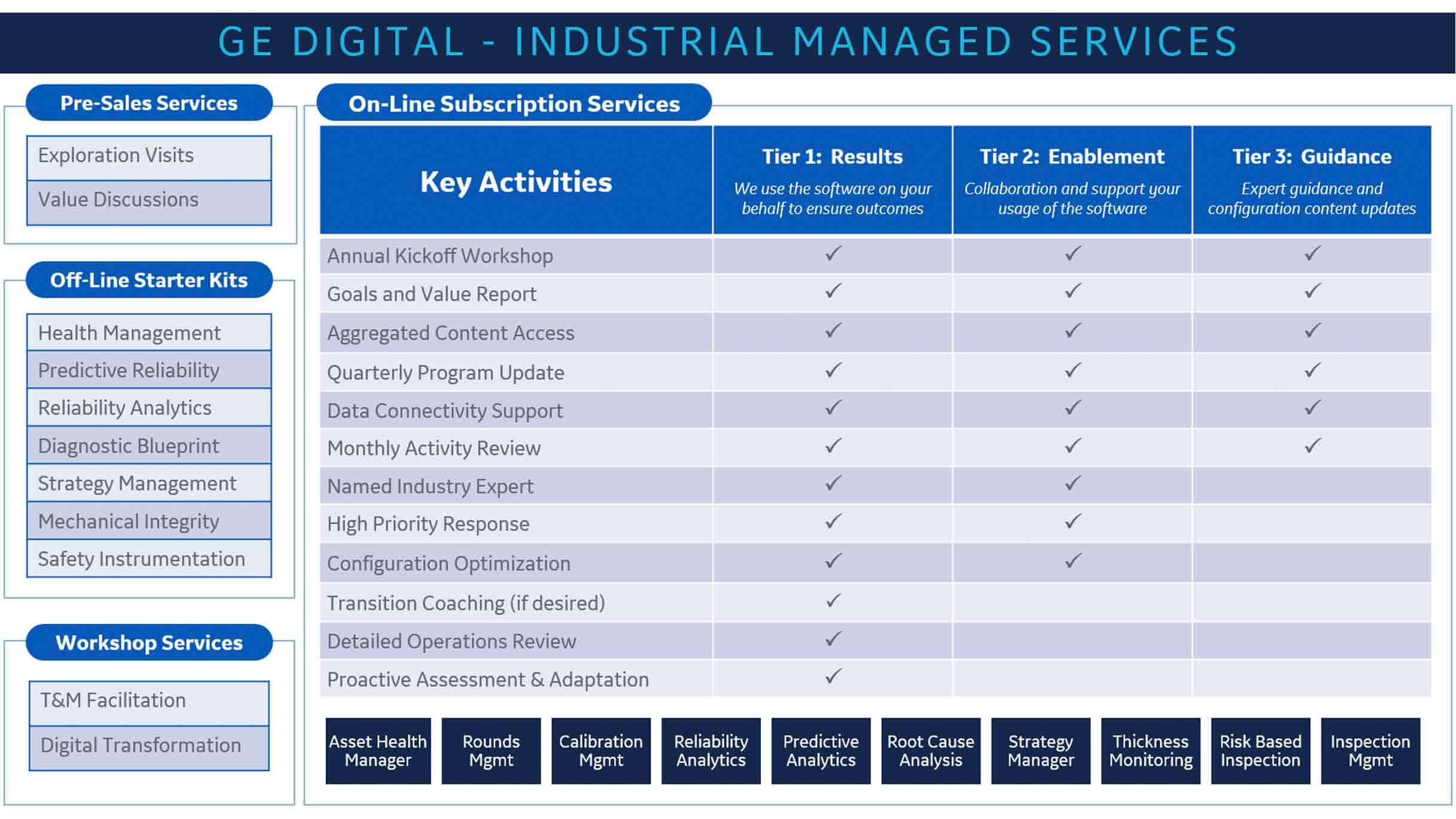 GE Digital's Industrial Managed Service Offerings including Remote MonitoringGE Digital's Industrial Managed Service Offerings including Remote Monitoring