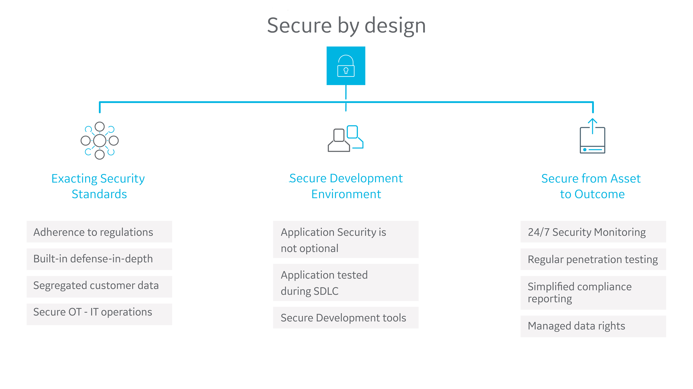 GE Digital's applications are secure by designGE Digital's applications are secure by design