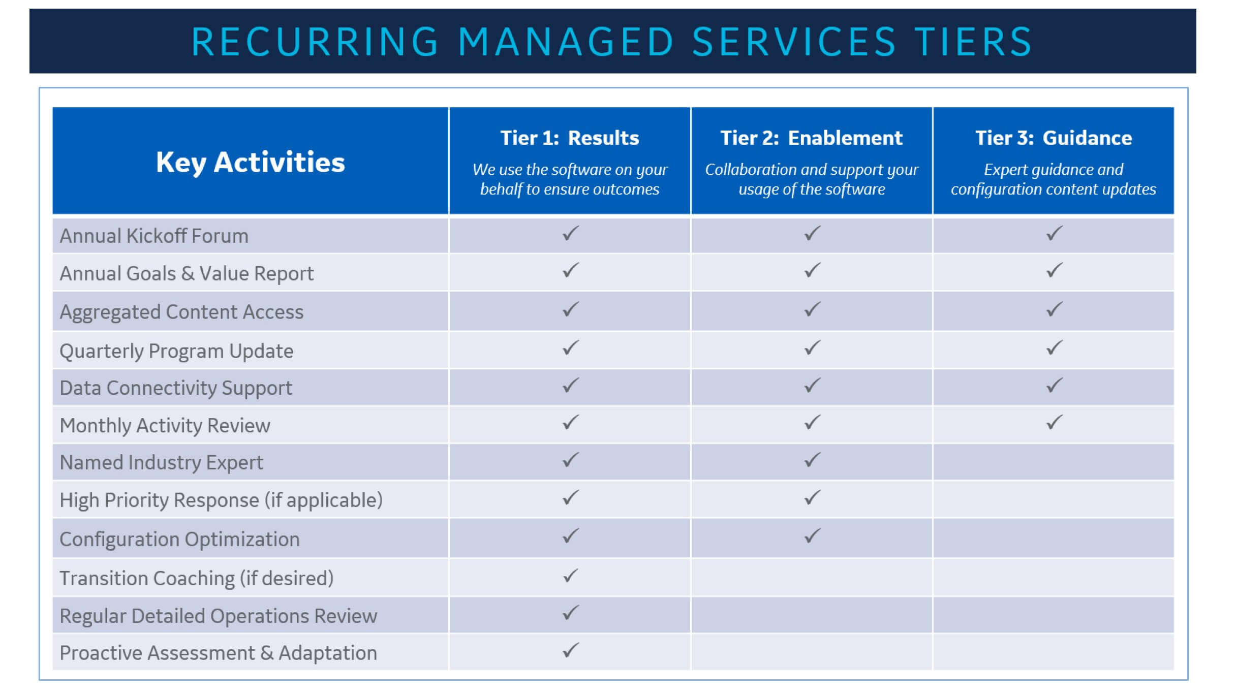 Recurring_Managed_Sercives_Tiers_Graphic_20210608