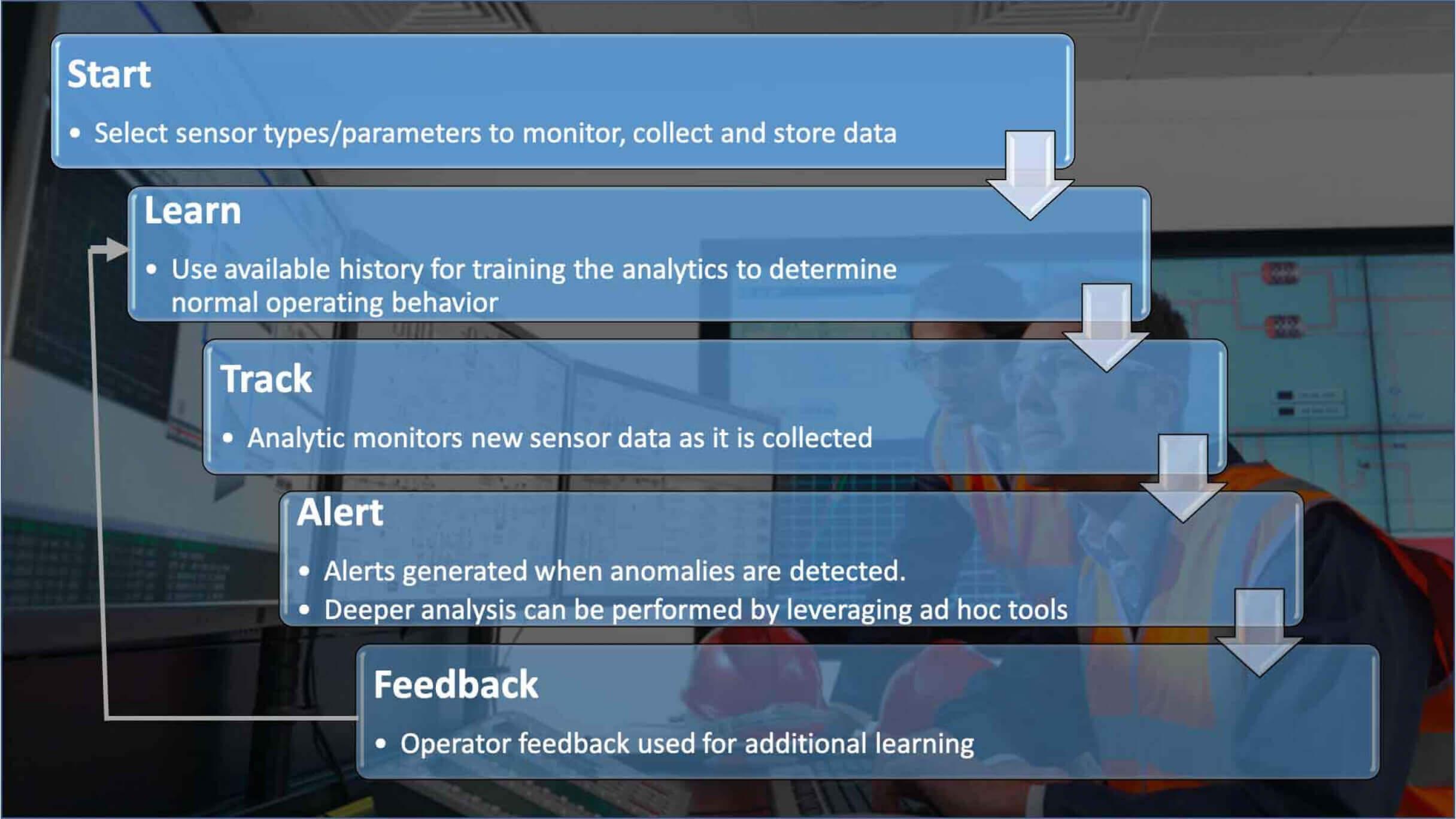 Steps to good sensor health strategy | GE Digital