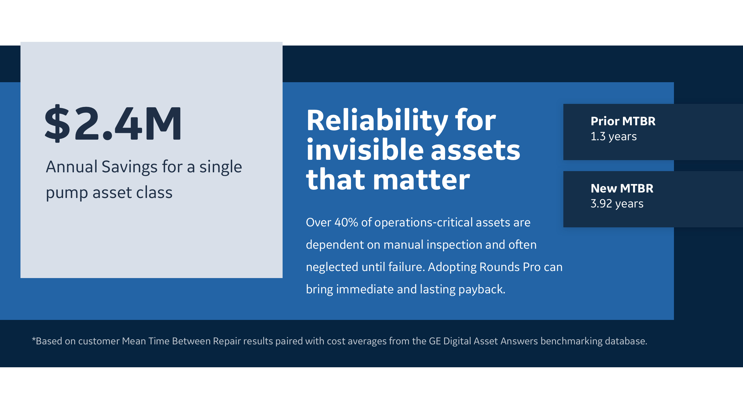Over 40 percent of operations-critical assets are dependent on manual inspection and often neglected until failure I Adopting Rounds Pro can bring immediate and lasting payback.