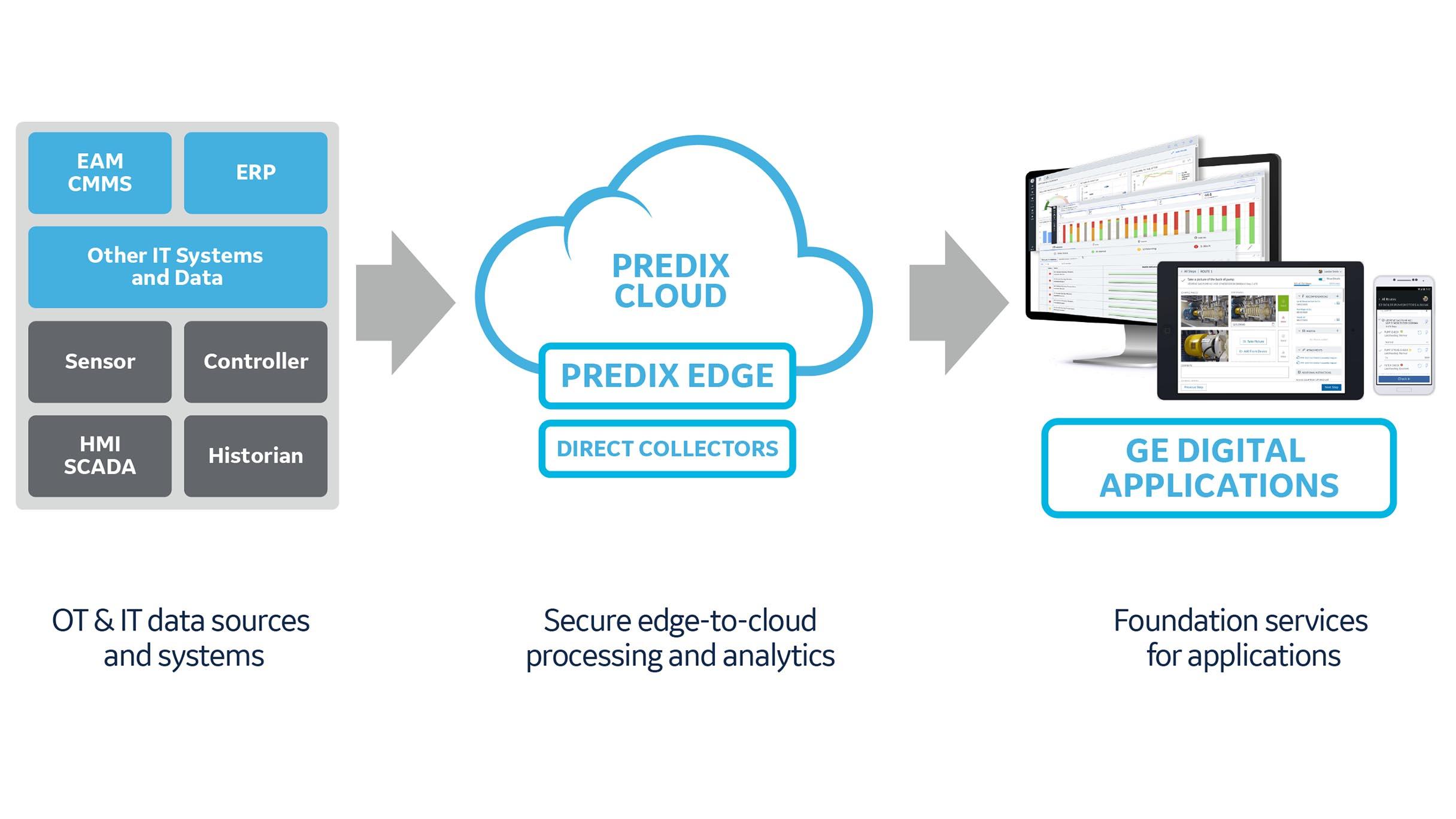 Predix Platform for GE Digital industrial software applications