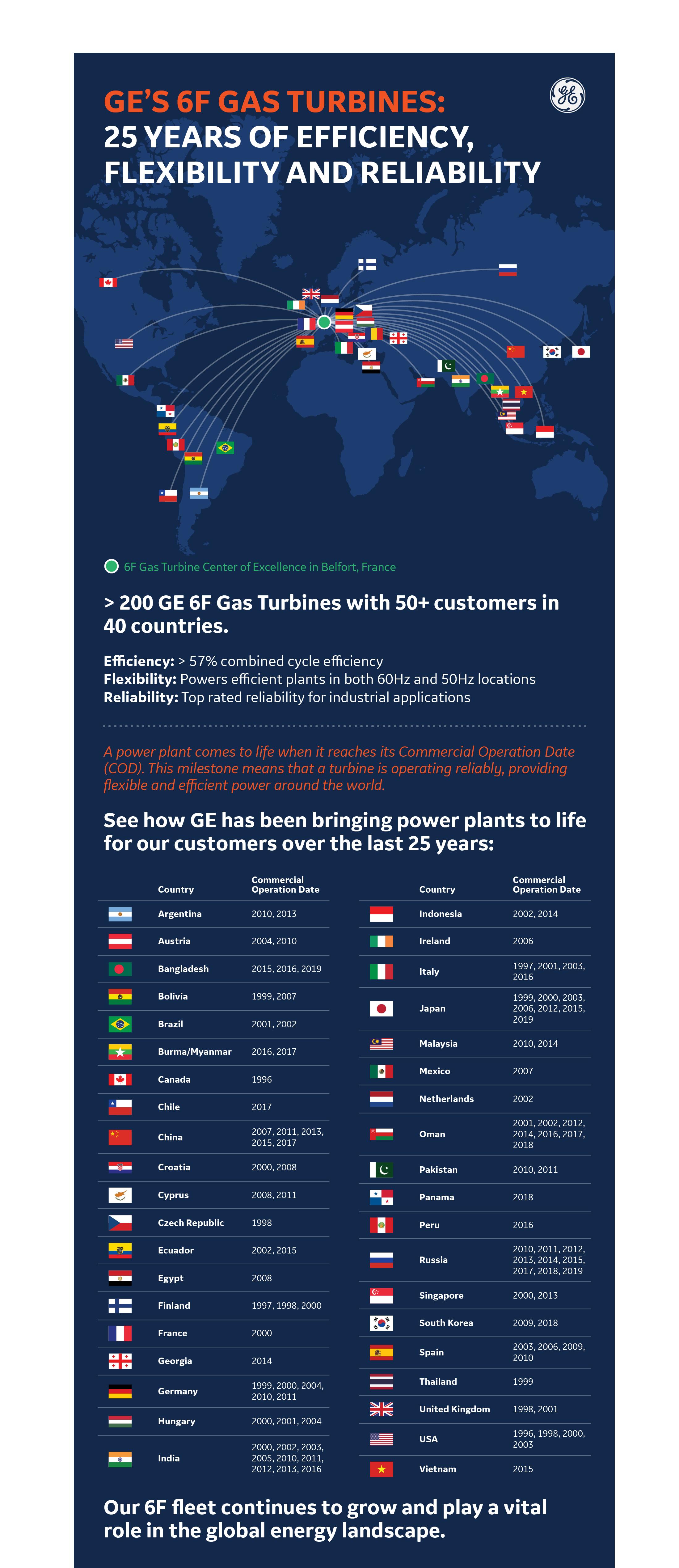 GE Celebrates 25th Anniversary of Its 6F Gas Turbine
