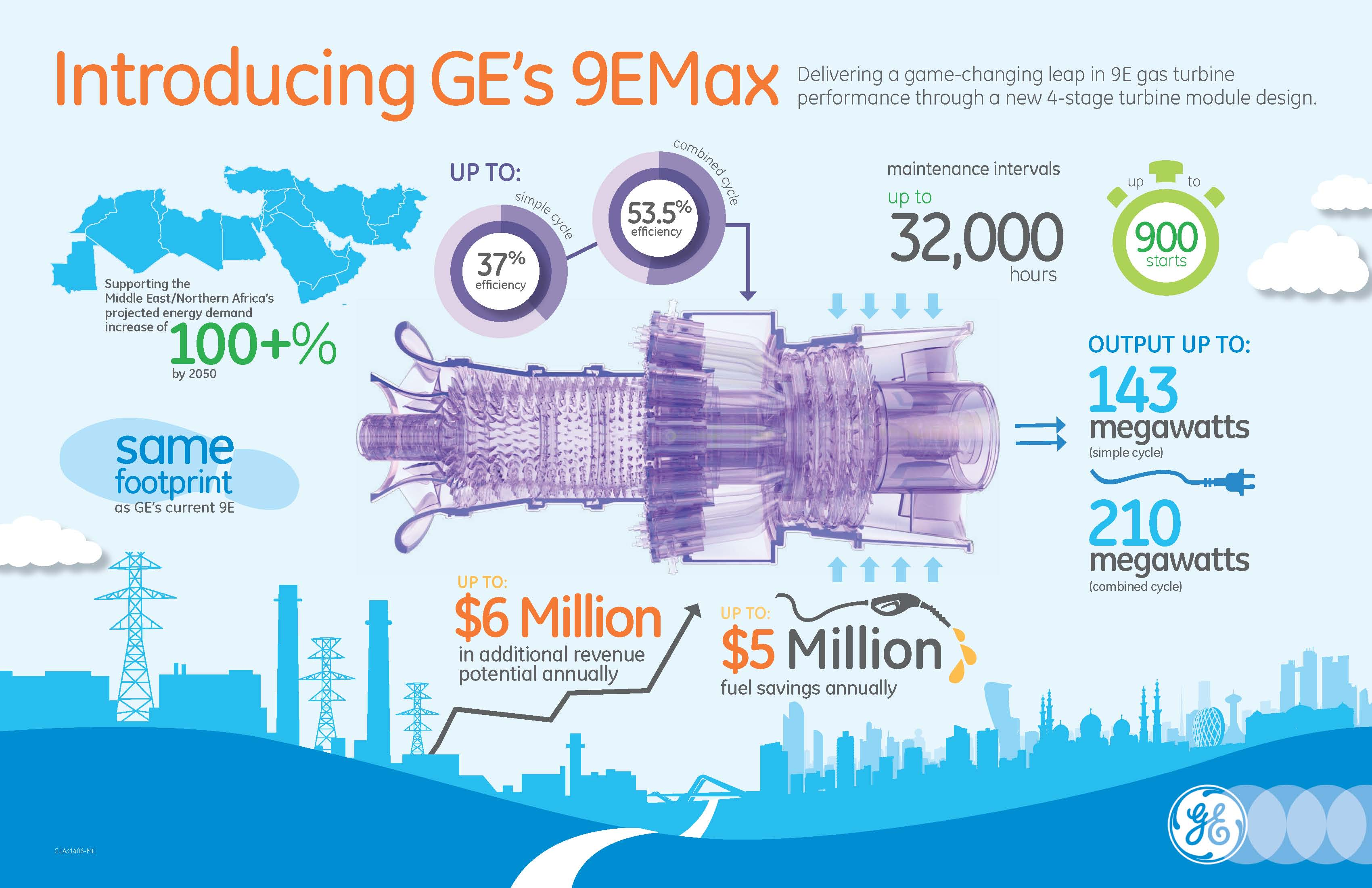 GE's 9EMax Gas Turbine Solution Achieves First Fire Operation | GE