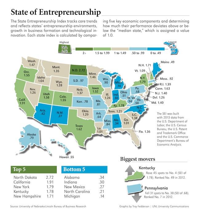 20140807entrepreneurship_graphic