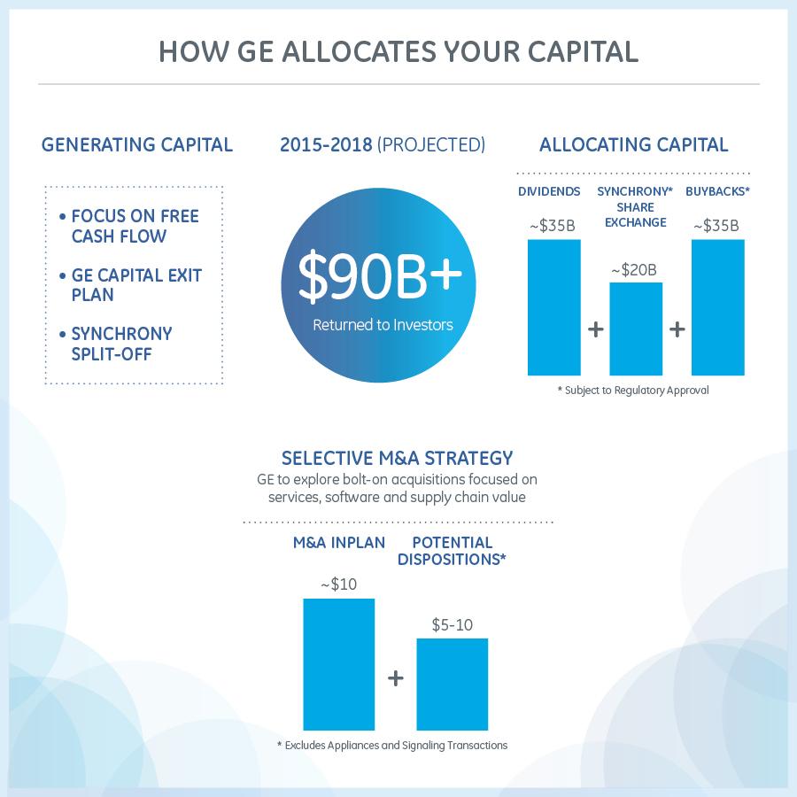 Allocating Capital