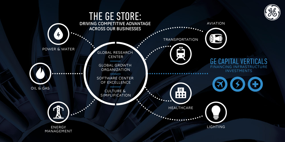 GE Store