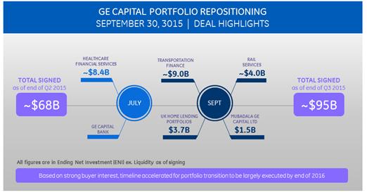 GE Capital Status _ Infographic