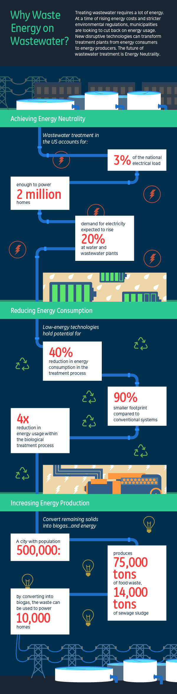GE_Infographic_wastewater_energy_Revised