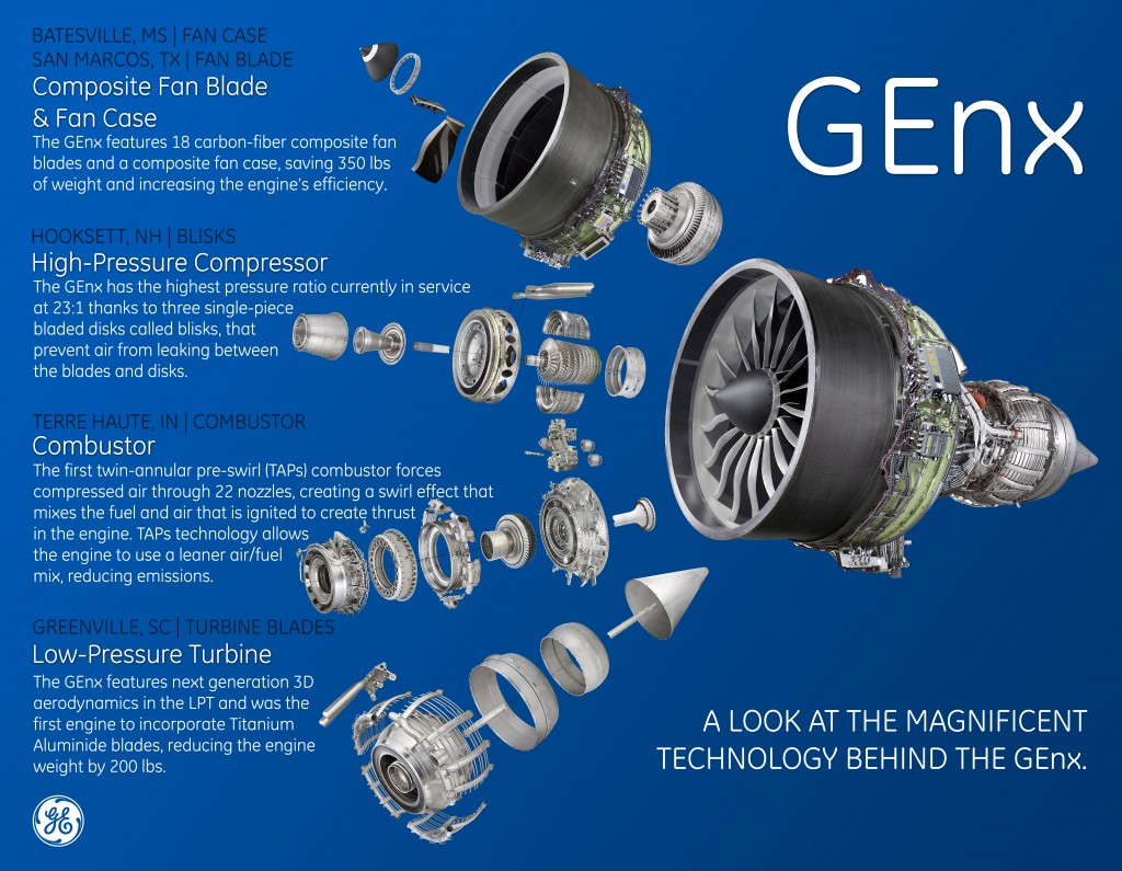 GEnx infographic_FINAL