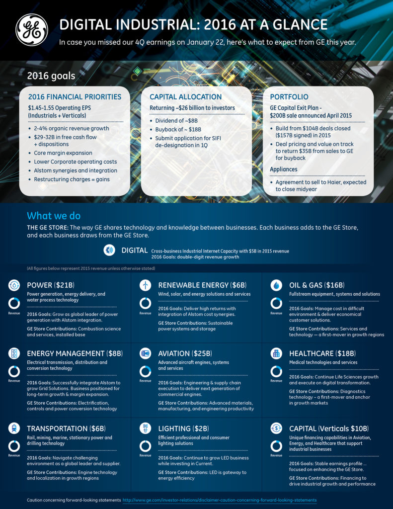 GE_2016 Forward-looking infographic_final