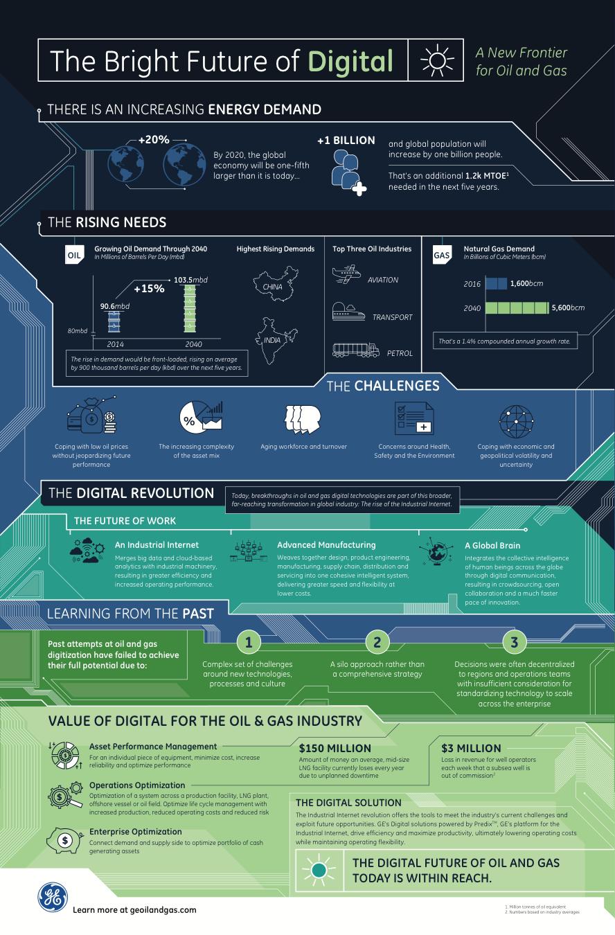 Bright Future of Digital infographic