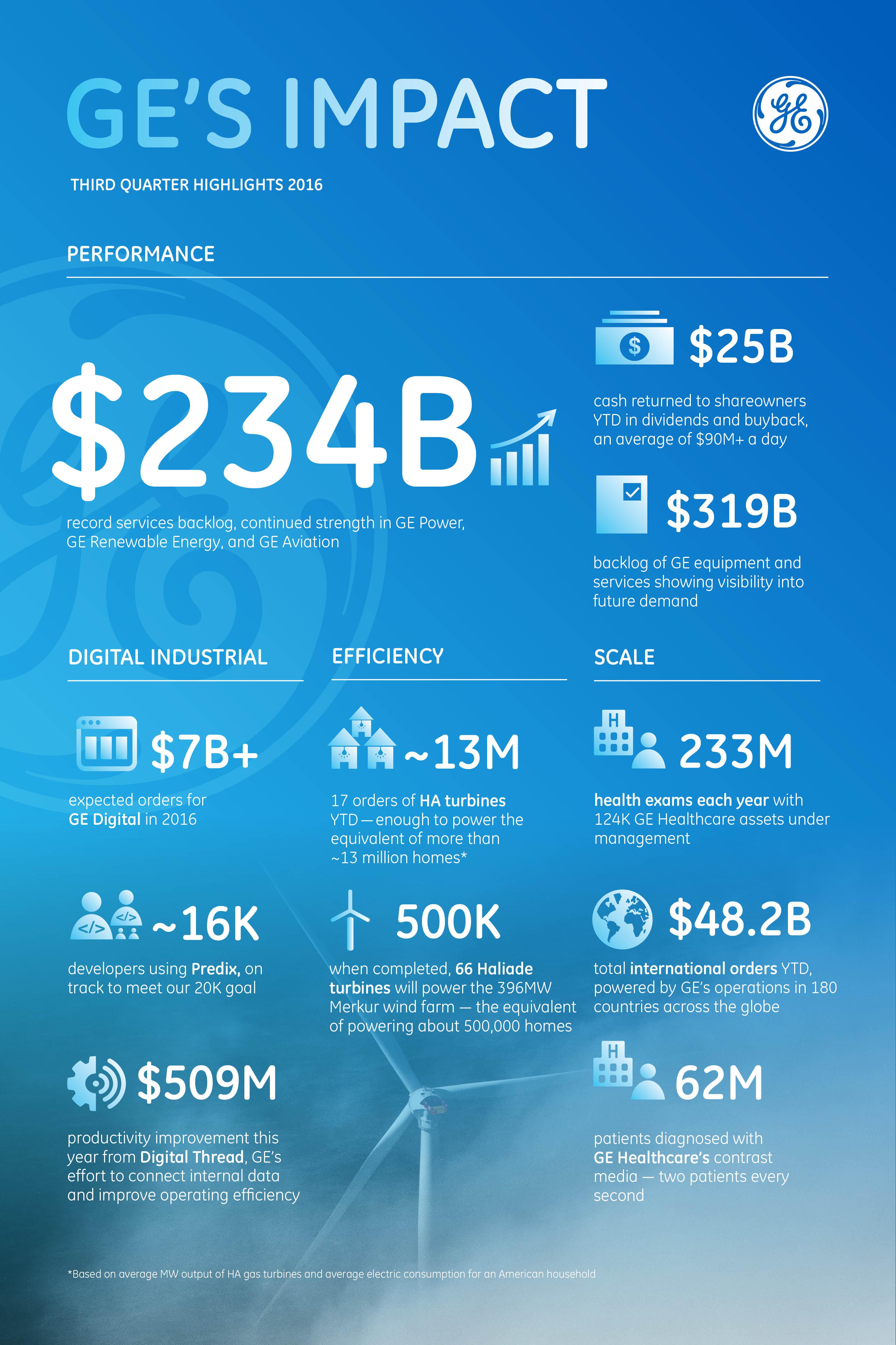 GE_Earnings_Infographic_10192016_V7