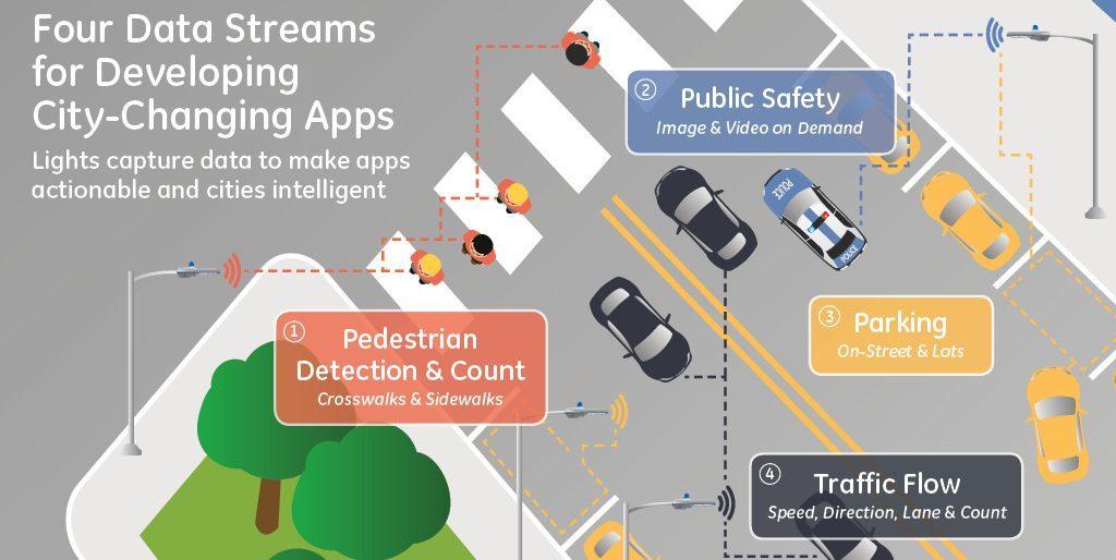 GE_Current_Smart_City_Apps_IDF16-e1471629701918