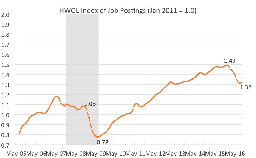 Figure 1. SOURCE: The Conference Board. NOTE: The HWOL index represents a three-month moving average. The shaded area indicates the Great Recession.
