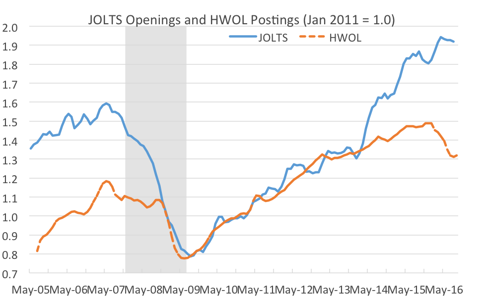Figure 2. SOURCES: The Conference Board (HWOL) and Bureau of Labor Statistics (JOLTS). NOTE: Both indices represent three-month moving averages. The shaded area indicates the Great Recession.