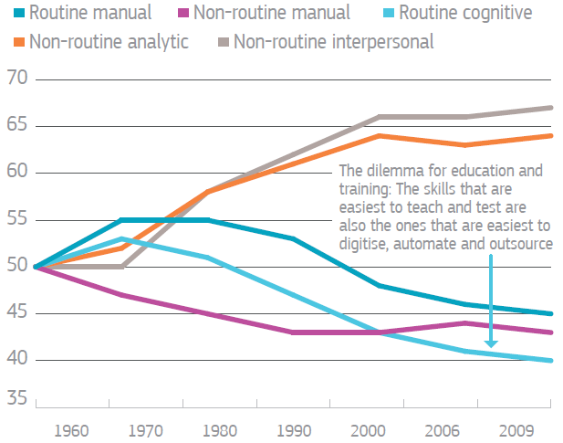Trends in Routine and Non-Routine Tasks in Occupations, United States Image: OECD Skills Outlook 2013, OECD.