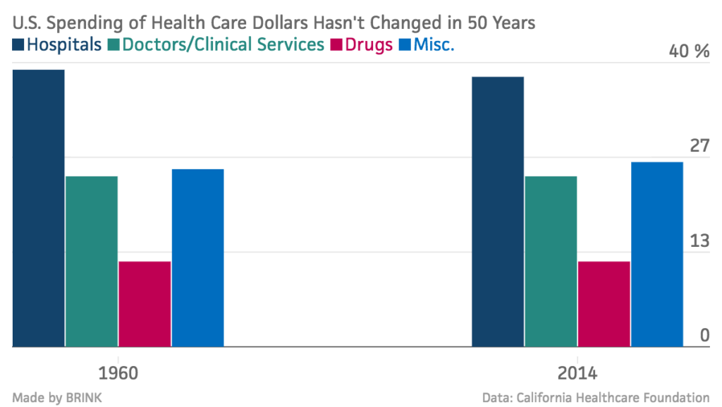U-S-Spending-of-Health-Care-Dollars-Hasn-t-Changed-in-50-Years-Hospitals-Doctors-Clinical-Services-Drugs-Misc-_chartbuilder