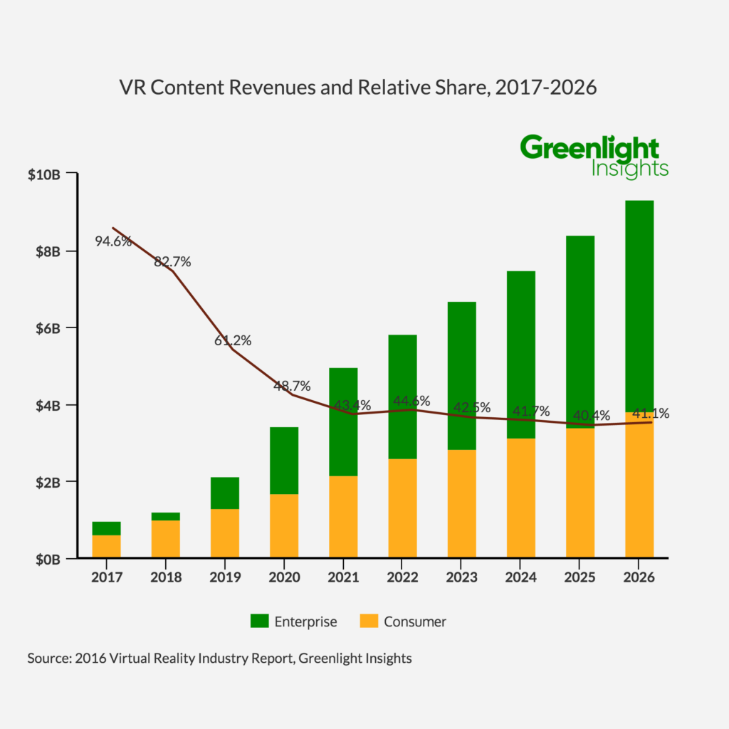 VR Content Revenuese and % Share, 2017-2026 (1)[1]