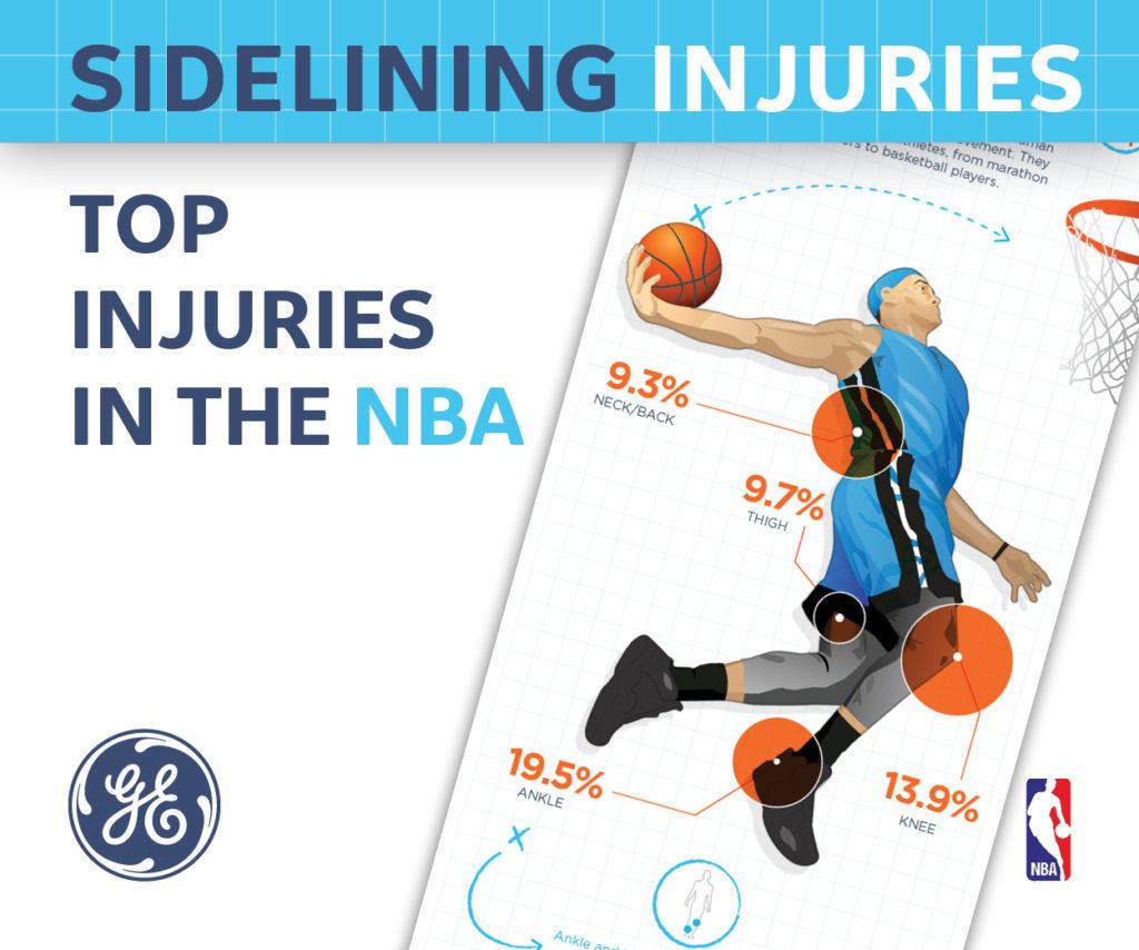 Sidelining Injuries-high