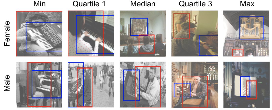 A grid of photos that REVISE analyzed to detect patterns of gender bias.