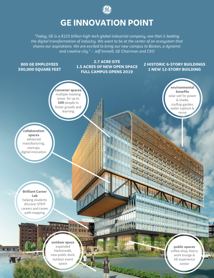 GE Breaks Ground On Future Campus, GE Innovation Point | GE