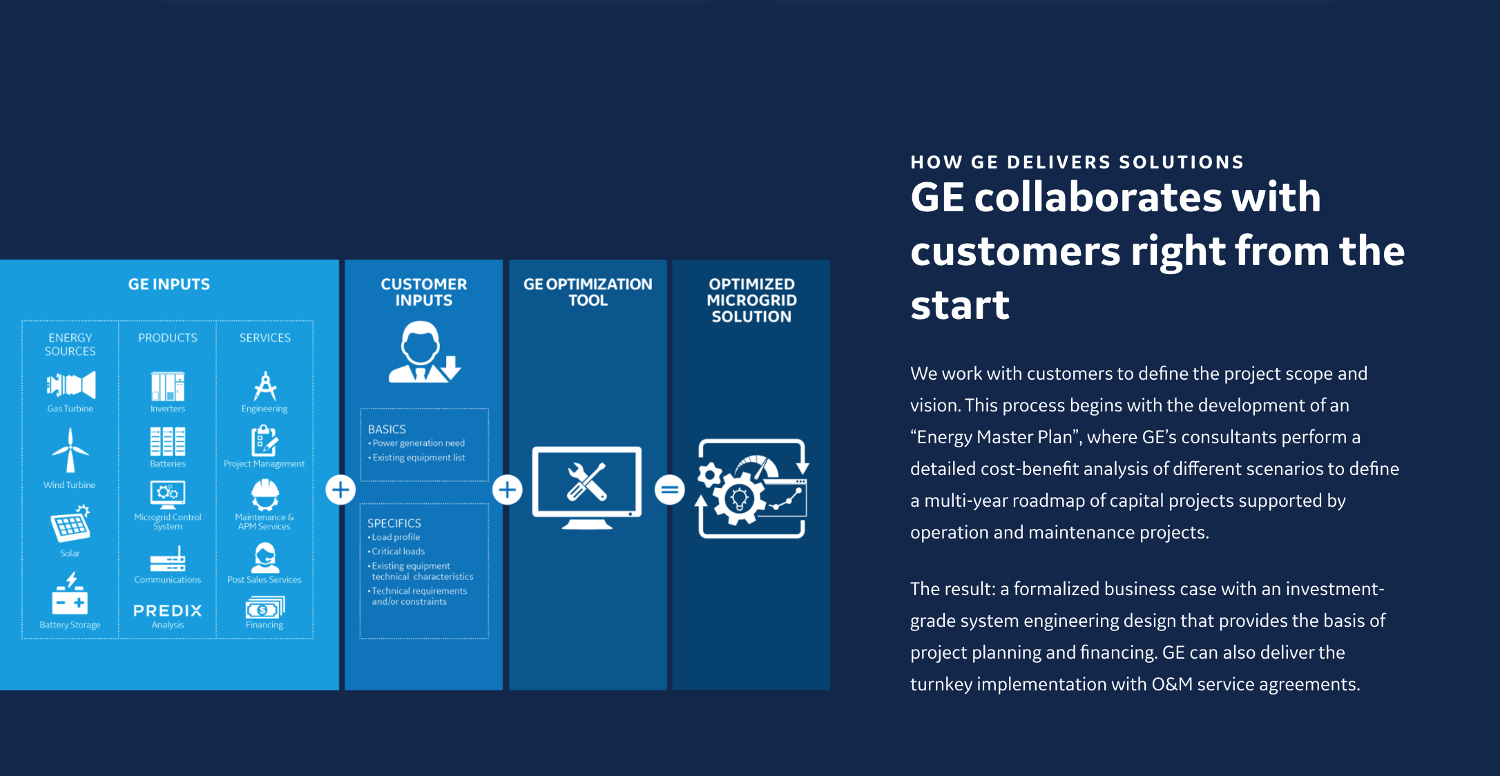 GE collaborates with customers