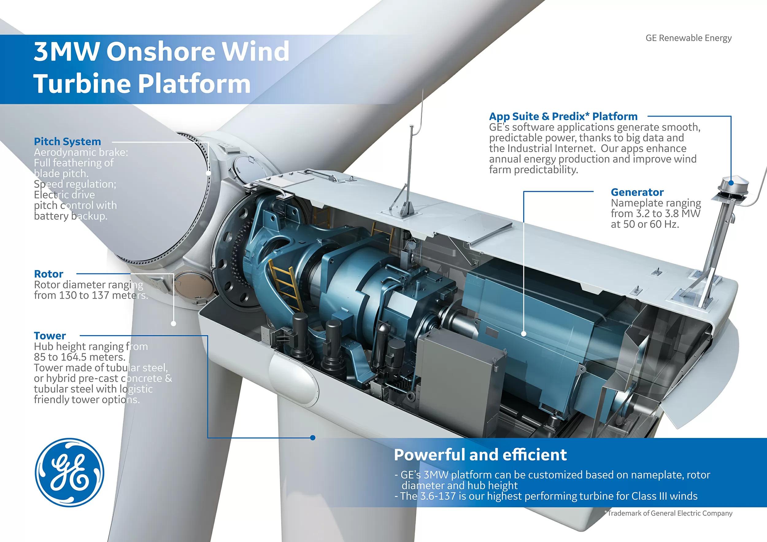 3 Mw Onshore Wind Turbine Platform Ge Renewable Energy