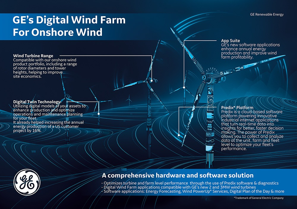 GE's Digital Wind Farm For Onshore Wind