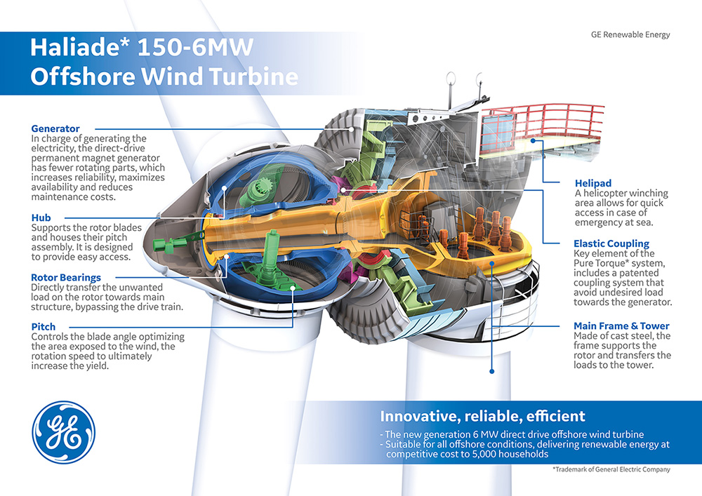 Inside GE's Haliade 150-6MW offshore wind turbine
