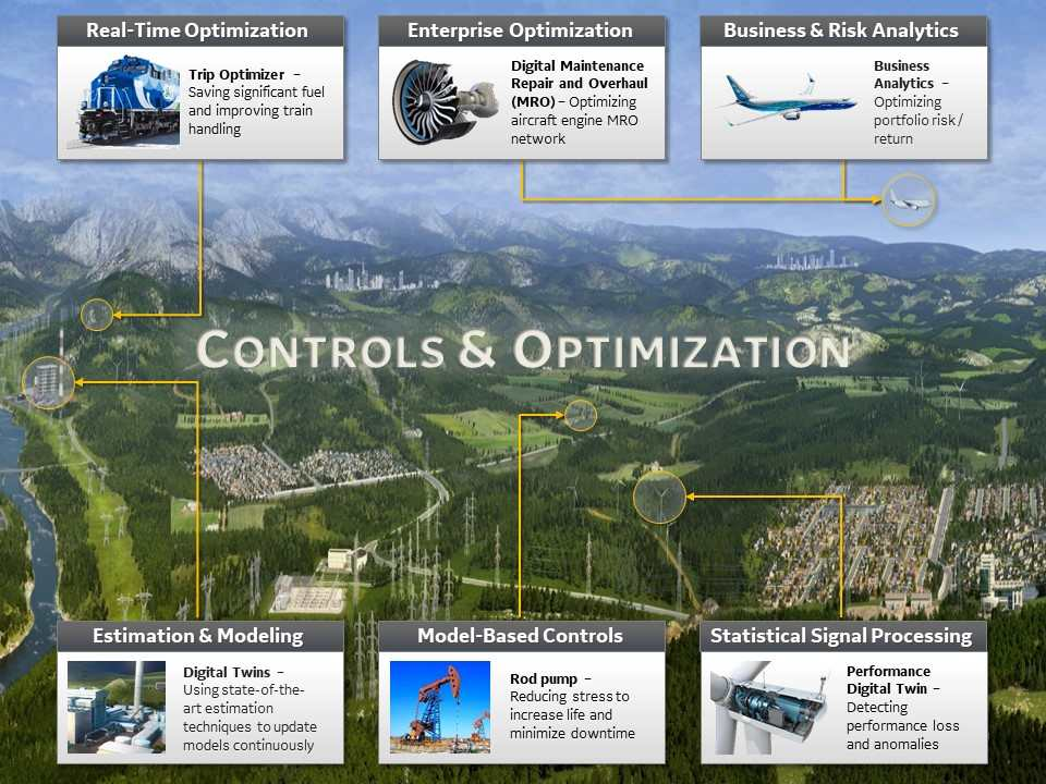 Capabilities and example projects of the Controls and Optimization team