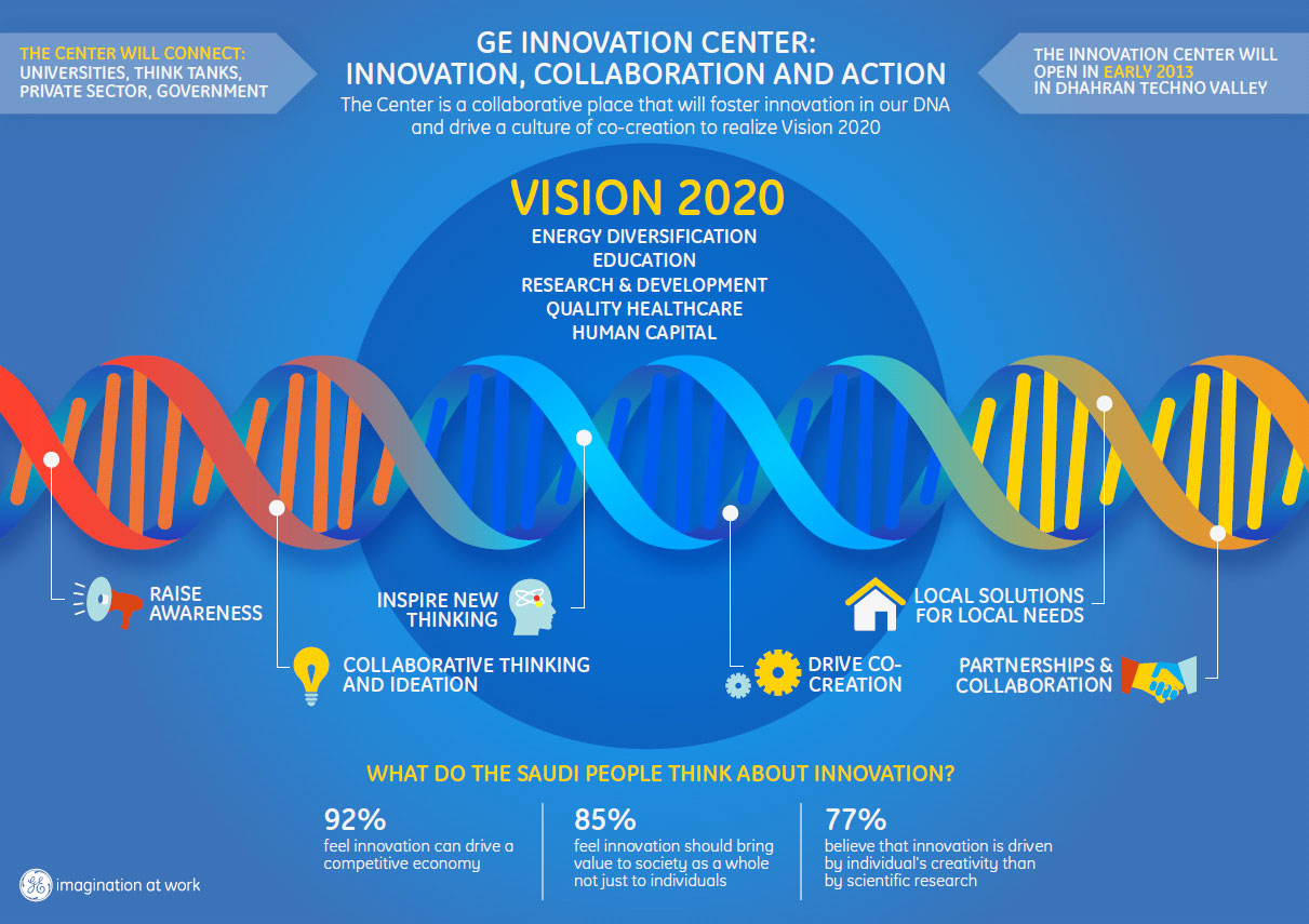 GE works with the Kingdom to incubate local innovation ...